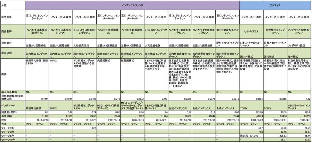 三菱東京UFJ銀行のつみたてNISAの全商品一覧表 基準価格、騰落率、総資産