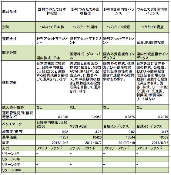 野村証券つみたてNISA対象商品のまとめ(純資産、基準価額、設定日、リターン等