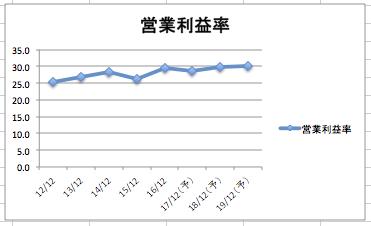 ジョンソンエンドジョンソンの営業利益率の推移