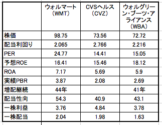 ウォルマートの株価、配当利回り、3社の比較のまとめ一覧表