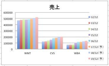 ウォルマートの売上高の推移のグラフ(3社比較)