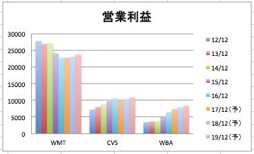 ウォルマートの営業利益の推移グラフ(3社比較)