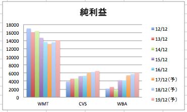 ウォルマートの純利益推移のグラフ(3社比較)