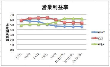 ウォルマートの営業利益率の推移のグラフ(3社比較)