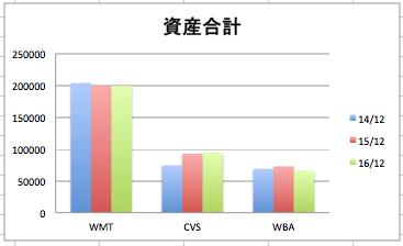 ウォルマートの資産合計の推移のグラフ(3社比較)