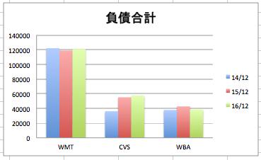 ウォルマートの負債合計の推移のグラフ(3社比較)