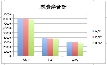 ウォルマートの純資産合計の推移のグラフ(3社比較)