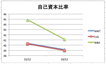 ウォルマートの自己資本比率の推移のグラフ(3社比較)