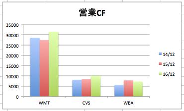 ウォルマートの営業CF(キャッシュフロー)の推移のグラフ(3社比較)
