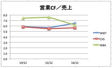 ウォルマートの営業キャッシュフローの推移のグラフ(3社比較)
