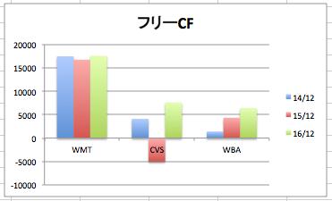 ウォルマートのフリーCF(キャッシュフロー)の推移のグラフ(3社比較)