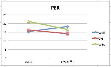 ウォルマートのPERの推移のグラフ(3社比較)