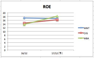 ウォルマートのROEの推移のグラフ(3社比較)