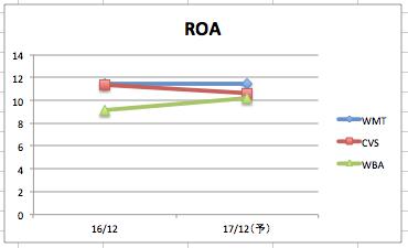 ウォルマートのROAの推移のグラフ(3社比較)