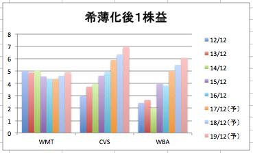 ウォルマートの希薄化後の1株益の推移のグラフ(3社比較)