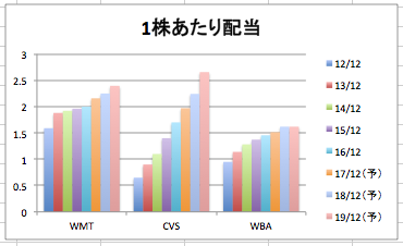 ウォルマートの1株当たりの配当の推移のグラフ(3社比較)
