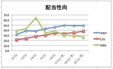 ウォルマートの配当性向の推移のグラフ(3社比較)