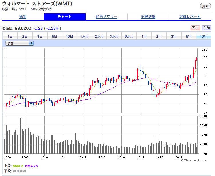 ウォルマートの株価の推移 10年間の株価チャートの実績 上昇傾向で良好