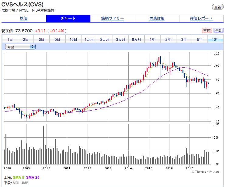 CVSヘルスの株価の推移 10年間の株価チャートの実績