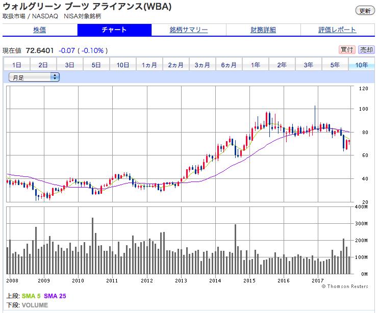 ウォルグリーン・ブーツ・アライアンスの株価の推移 10年間の株価チャートの実績