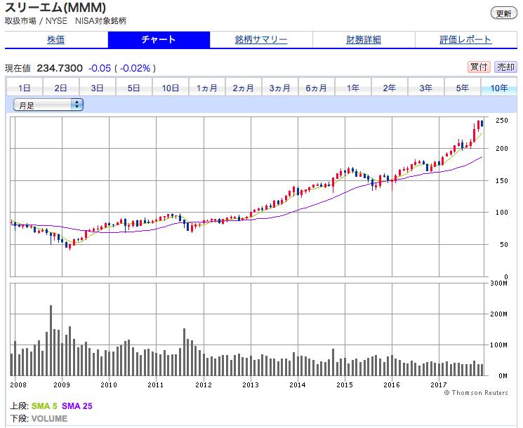 スリーエムの株価チャート10年で5倍