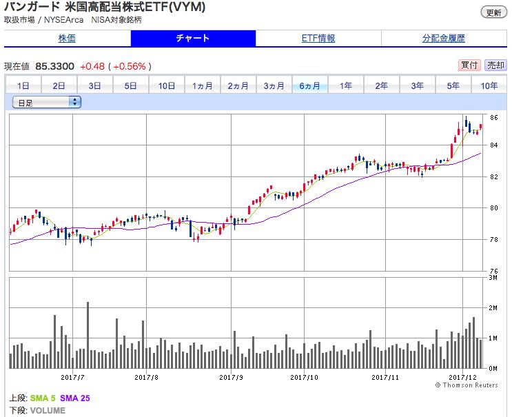 バンガード・米国高配当株式ETF 6ヶ月間 株価チャート