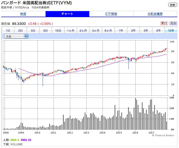 バンガード・米国高配当株式ETF 10年間 株価チャート