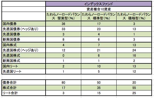 バランス型インデックスファンドの資産配分の詳細別表