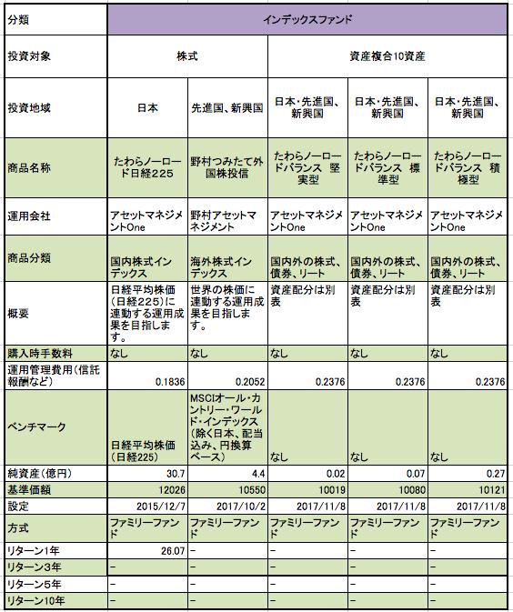 みずほ銀行 つみたてNISA対象商品のまとめ(純資産、基準価額、設定日、成長率、リターン)