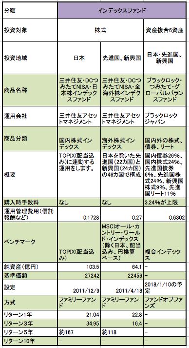 三井住友銀行のつみたてNISAの対象商品の一覧表