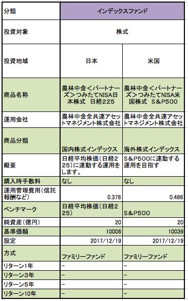 JAバンクのつみたてNISAの純資産、基準価額、設定日、リターンなどをまとめた一覧表