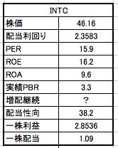 インテル株価と配当利回りの一覧表