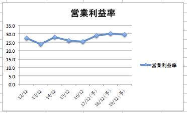 インテルの営業利益率の推移