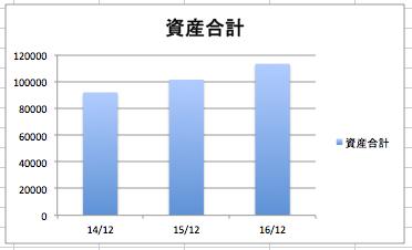 インテルの資産合計の推移