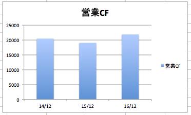 インテルの営業CF、営業キャッシュフローの推移