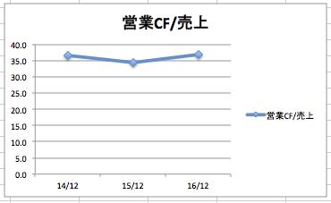 インテルの営業キャッシュフロー/売上高の推移