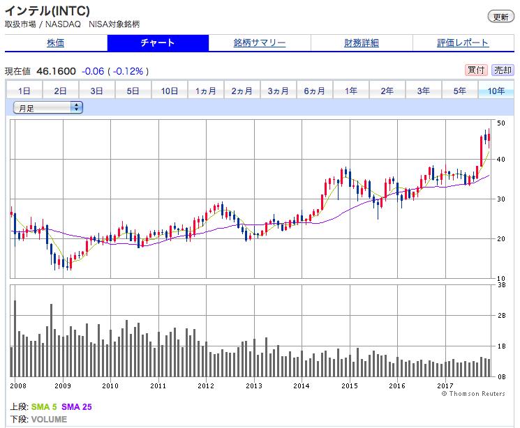 インテルの10年間株価チャート