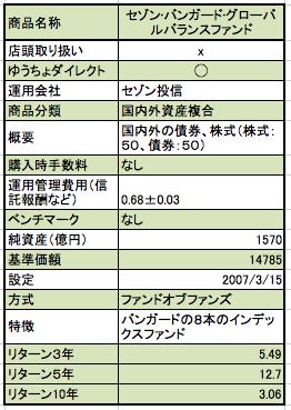 セゾン・バンガード・グローバルバランスファンドの概要の一覧表