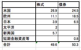 セゾン・バンガード・グローバルバランスファンドの資産構成の一覧表