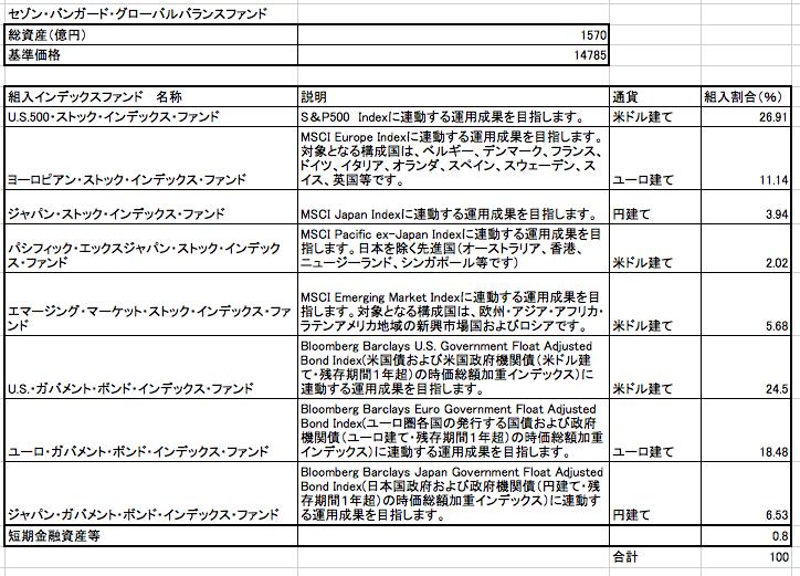 セゾン・バンガード・グローバルバランスファンドのインデックスファンドの組入割合一覧表