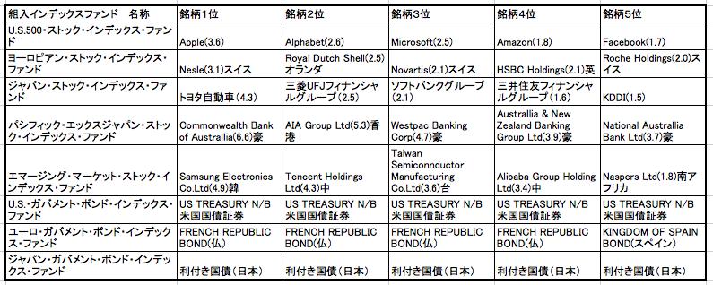 セゾン・バンガード・グローバルバランスファンドのインデックスファンドの組入銘柄一覧表