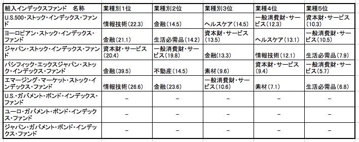セゾン・バンガード・グローバルバランスファンドのインデックスファンドの組み入れ業種一覧表