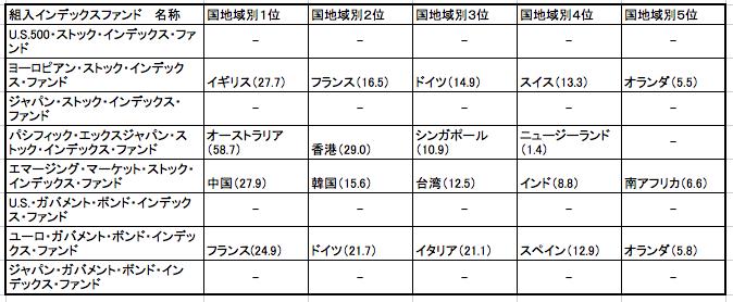 セゾン・バンガード・グローバルバランスファンドのインデックスファンドの組入国一覧表