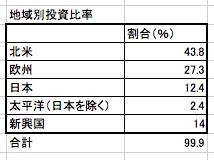 セゾン・資産形成の達人ファンド地域別投資比率まとめの表
