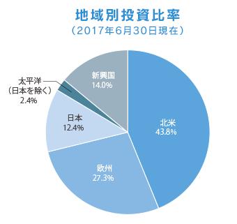 セゾン・資産形成の達人ファンド地域別投資比率まとめの円グラフ