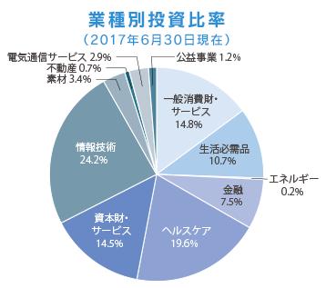 業種別組み入れ銘柄まとめの円グラフ