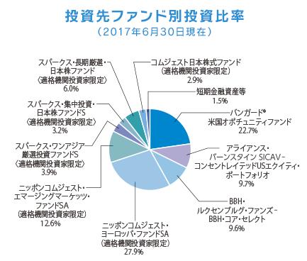 セゾン・資産形成の達人ファンドの構成アクティブファンドの円グラフ