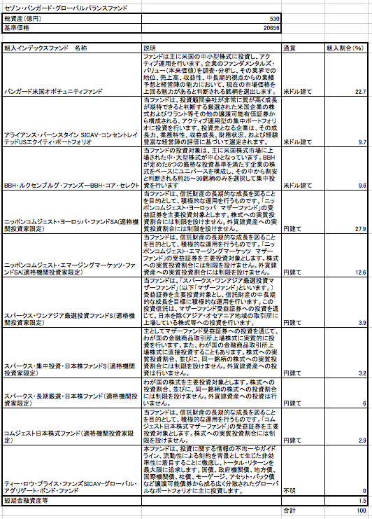 セゾン・資産形成の達人ファンドの構成アクティブファンドの一覧表
