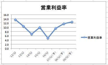 キャタピラーの営業利益率の推移
