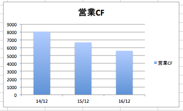 キャタピラーの営業キャッシュフロー、営業CFの推移